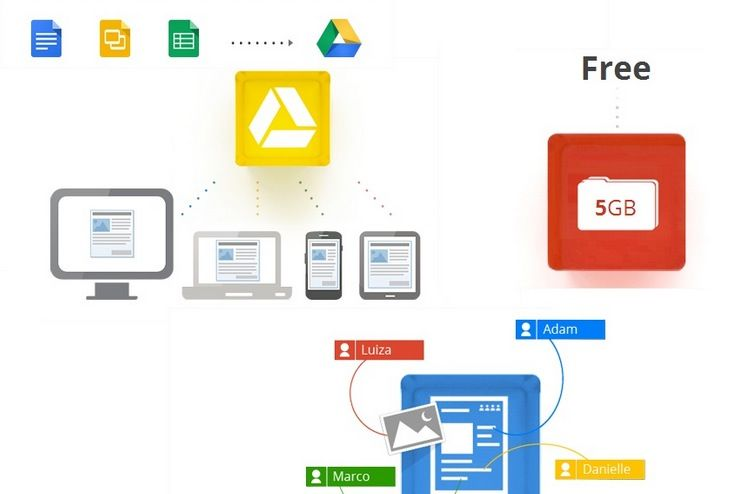 10 Best Google Drive Add-Ons You Should Be Using?ref=pinp nn Google Drive is a great alternative for individuals who don't have a word processor or any form of an office suite. It allows them to make documents, powerpoint presentations, excel documents and more without the added memory being eaten up or having to load a software on your computer....