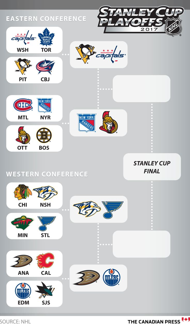 NHL STANLEY CUP PLAYOFFS BRACKET