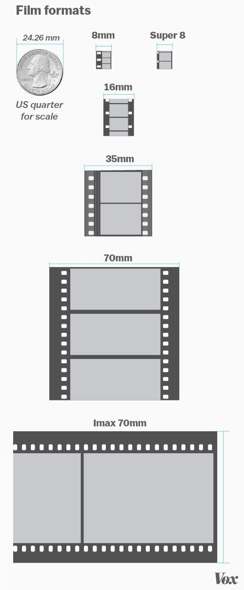 Film vs. digital: the most contentious debate in the film world, explained