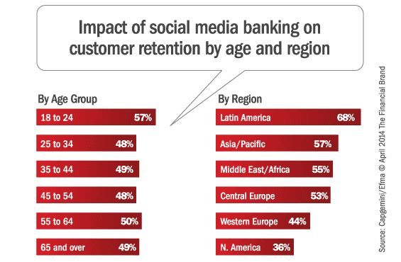 capgemini_social_media_banking_functionality_retention_ag[1]