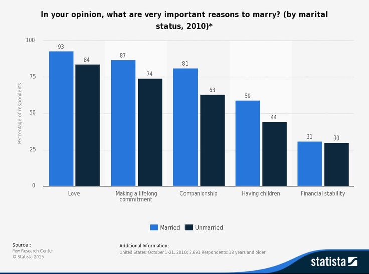 In your opinion, what are very important reasons to marry? (by marital status, 2010)*