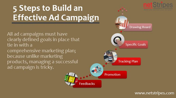 All ad campaigns must have clearly defined goals in place that tie in with a comprehensive marketing plan; because unlike marketing products, managing a successful ad campaign is tricky.