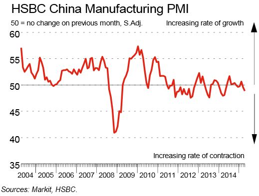 China: Manufacturing PMI Contracts Most in a Year | Elliott Wave Analytics