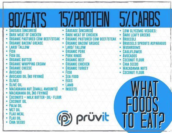 74 best Pruvit | Ketos//OS | Pruvit Keto//OS Results images on Pinterest | Pruvit keto, Health ...