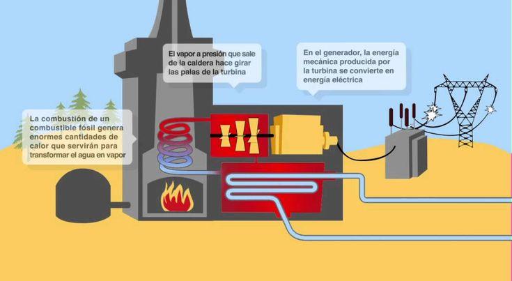 Funcionamiento de una central térmica.