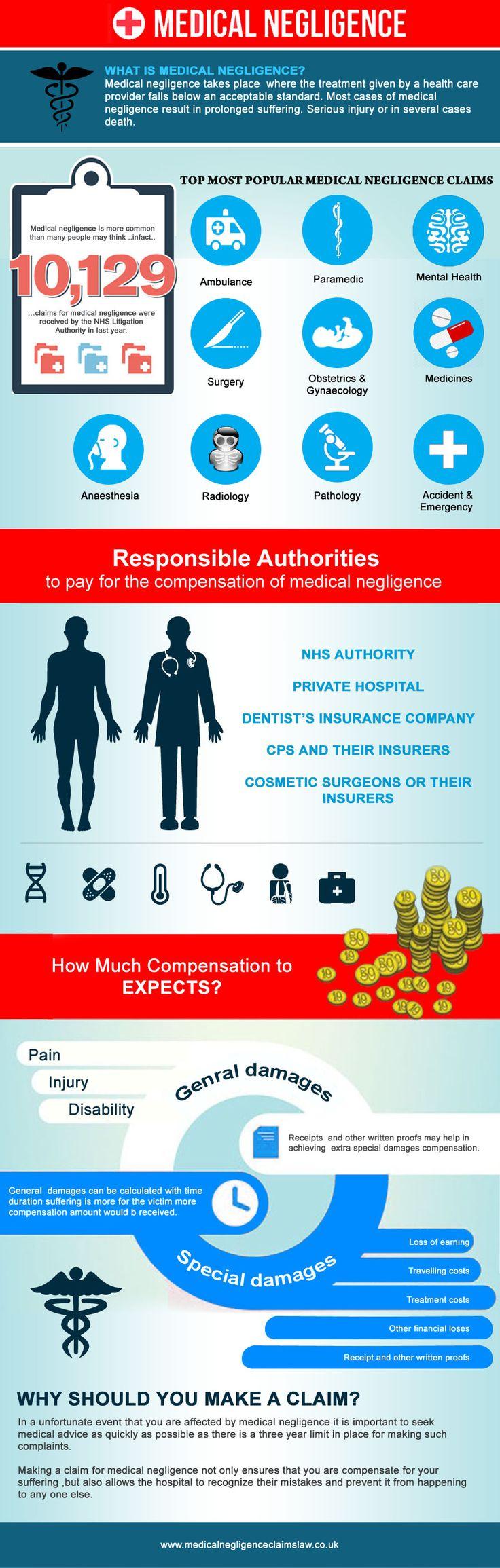 clinical negligence - http://www.medicalnegligencehelpdesk.com ...