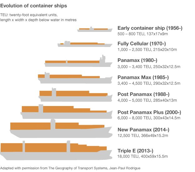 How much bigger can container ships get? The new Triple E is the largest, at over 1/4 a mile long.