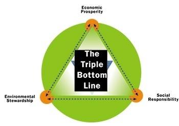 triple bottom line - www.ecogreenhotel.com