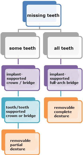 dental diagram