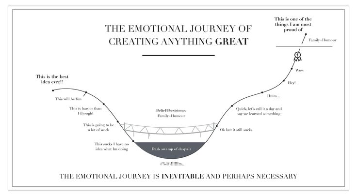 The emotional journey of creating anything great. #entrepreneurship #resilience