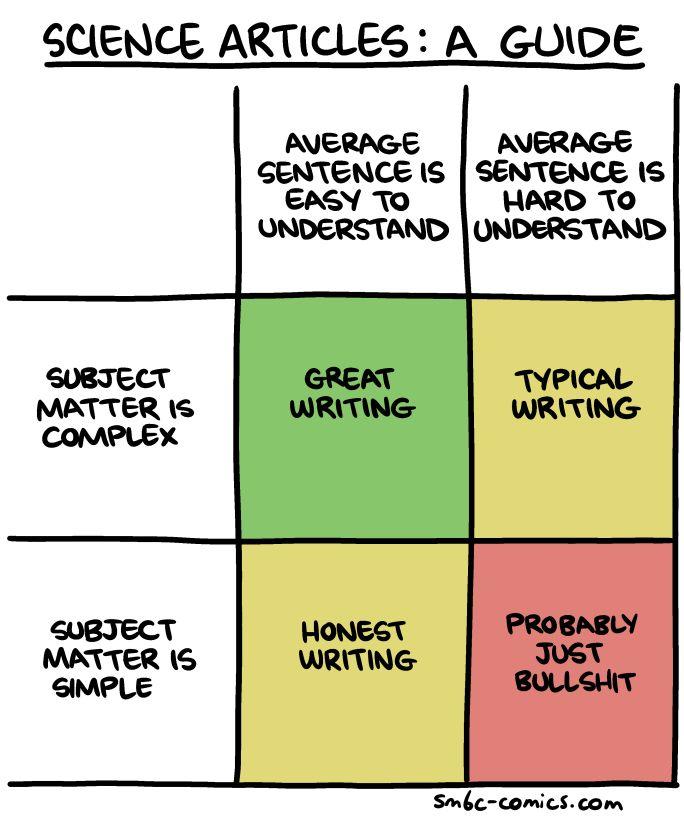 Ich bemühe mich, im grünen Bereich zu sein (auch wenn ich keine wissenschaftlichen Arbeiten schreibe. (via Saturday Morning Breakfast Cereal)