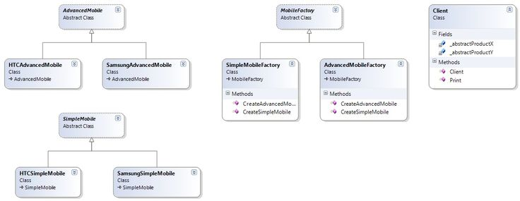 Abstract Factory Design Pattern Implementation In Java