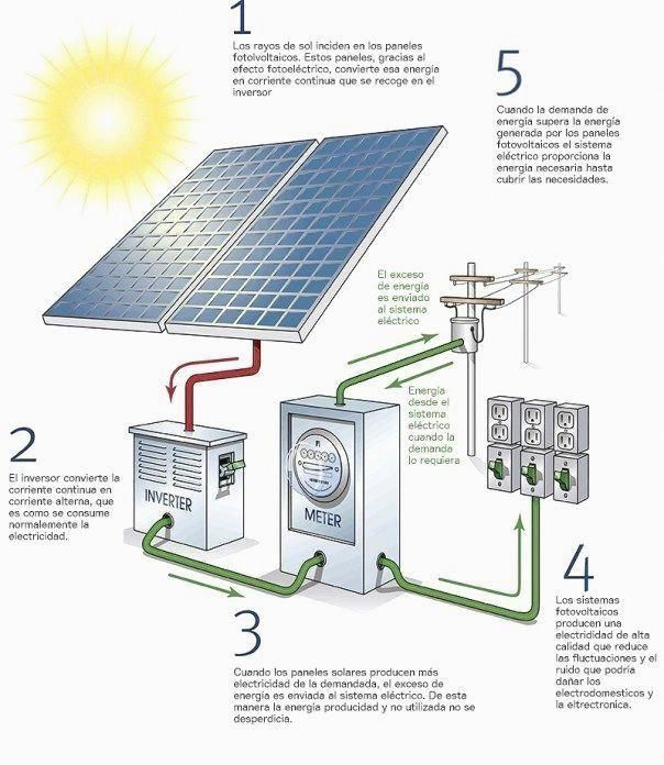 Green Energy Tips Deciding To Go Environment Friendly By Changing Over To Solar Energy Is Without A Doubt A Good One So Solar Installation Solar Panels Solar
