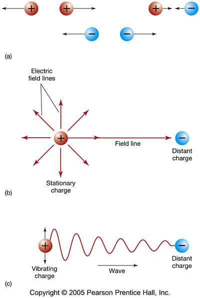 Electromagnetic Radiation is generated by the movement of charged particles   Nature's primary charged particles are: Proton (positive charge) Electron (negative charge)