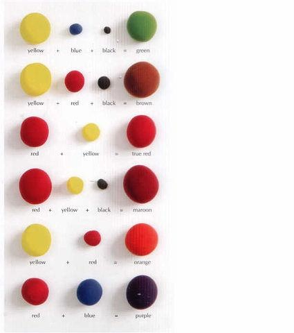 Cake Decorating Color Mixing Chart