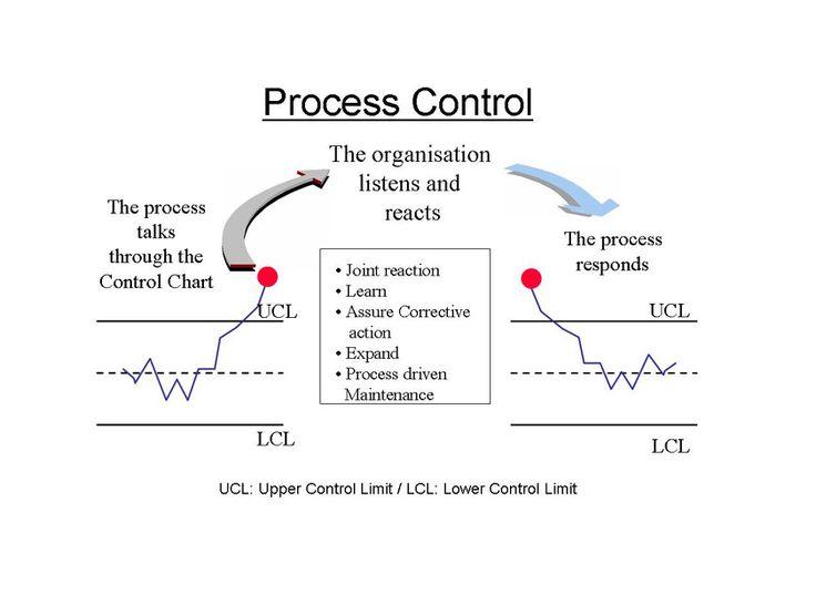 Best 25+ Statistical process control ideas on Pinterest Process - control chart