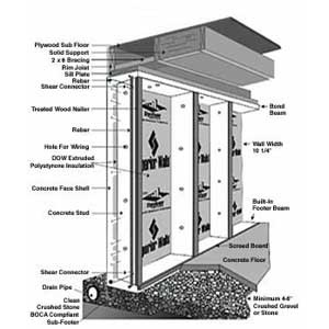 1000 images about for the home on pinterest house plans for Superior foundation walls
