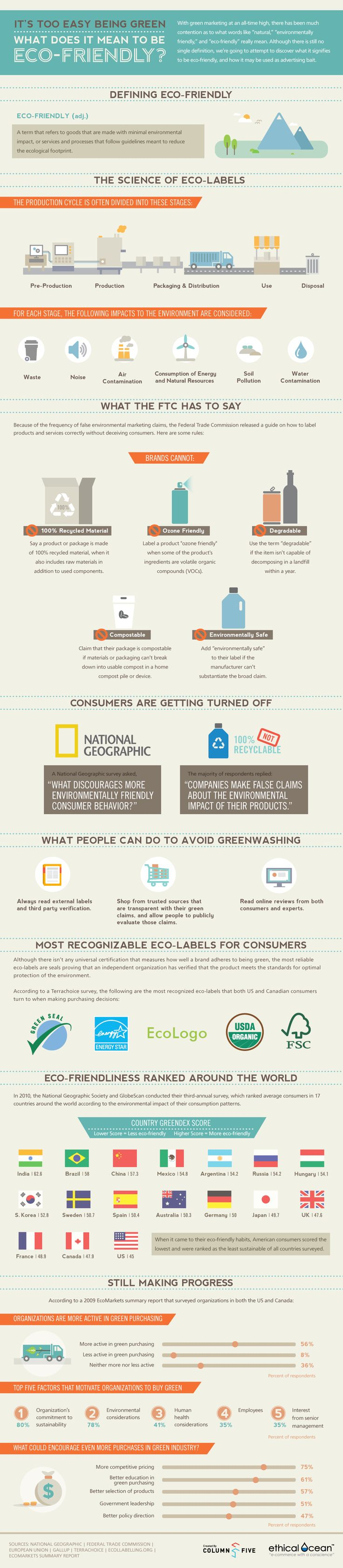 What it really mean to be green #infographic