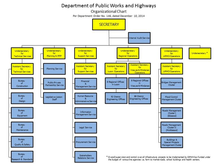Welcome To WwwDpwhGovPh  Dpwh Organizational Chart
