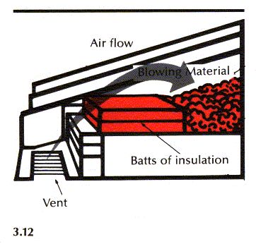 Before spreading or blowing in insulation, stack two 6-inch batts of insulation, 24 inches long, between the joists in front of each eave vent (Fig. 3.12). The halts must permanently separate the loose fill insulation from incoming air access.