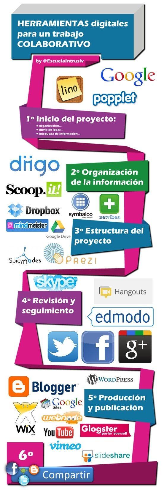 Herramientas digitales para un trabajo colaborativo #infographic: