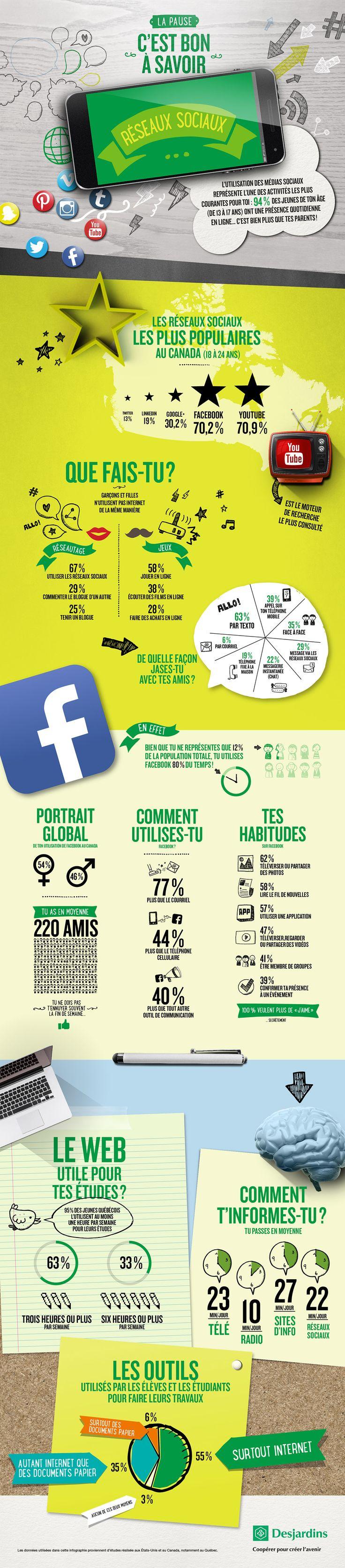 #Infographie - Portrait de l'utilisation des réseaux sociaux chez les jeunes #socialmedia
