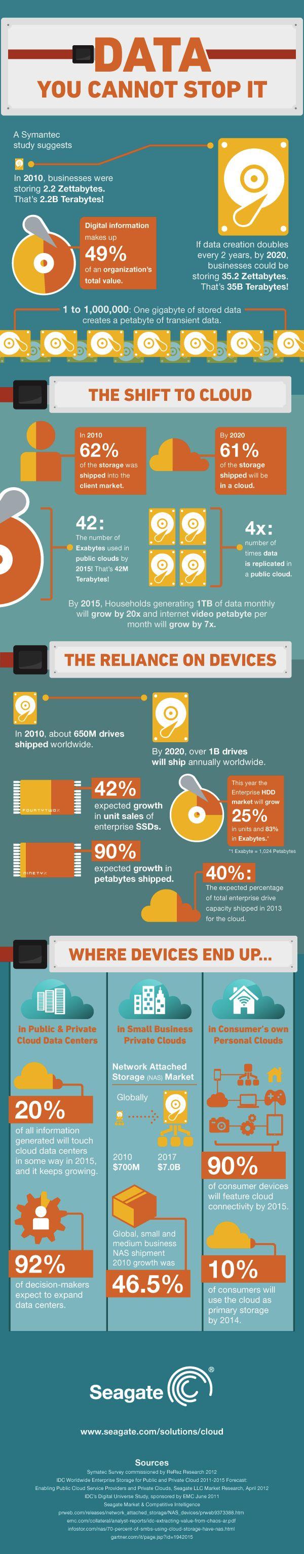 Afbeelding van http://www.emerce.nl/content/uploads/2013/11/Data-Cloud-Computing.png.