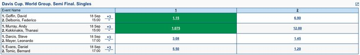2 bets for 18/09/15 Davis Cup World Group Semi Final matches