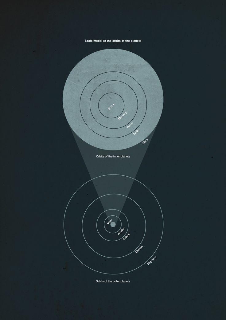 Orbits of the Planets via Michael Paukner