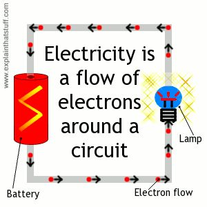 17 Best images about Theme - Electricity on Pinterest ...