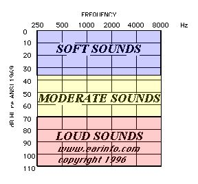 A very general and basic visual guide to an audiogram a graph that shows a  sc 1 st  Pinterest & 58 best Cochlear implants stuff images on Pinterest | Cochlear ...