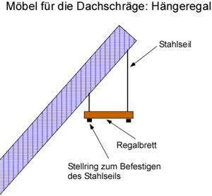 Möbel für Dachschräge