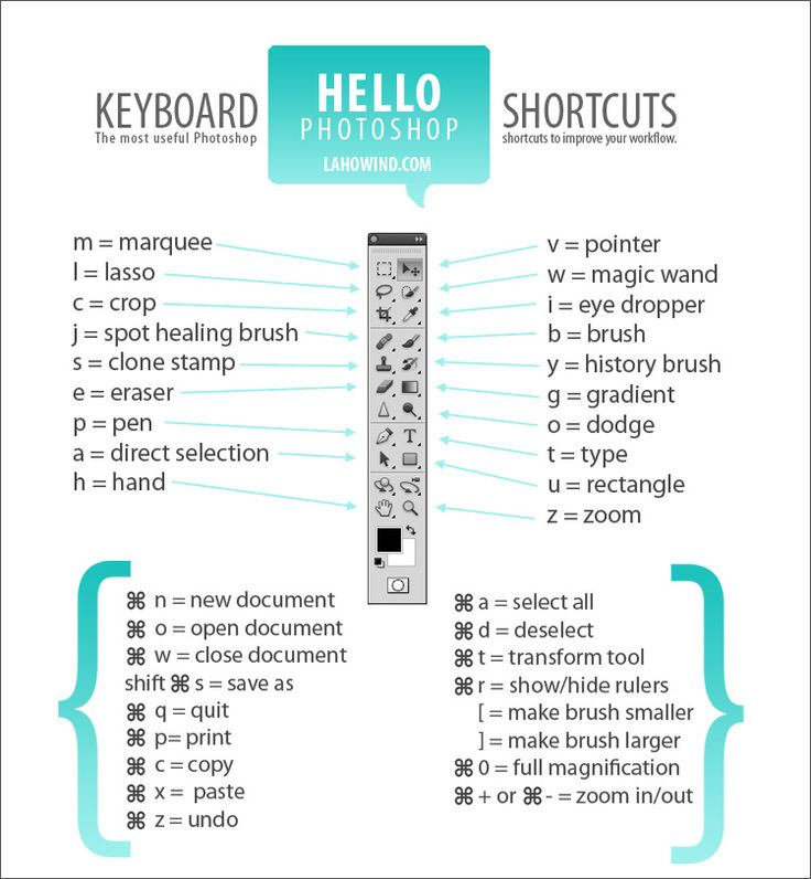 Keyboard Shortcuts Cheat Sheet LAHOWIND