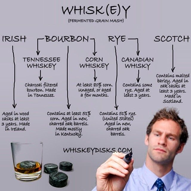 Guide to whiskey.