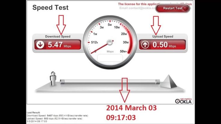 Acanac Internet Speed Test 2014 March