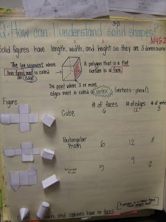 Mrs. Rathels Reef!: Math Anchor Charts- Geometry