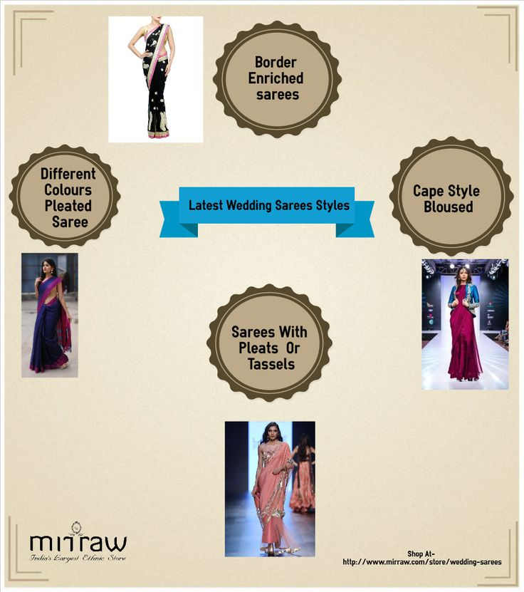 Trends have come and gone, but an attire that has kept its importance throughout these ages is the saree. The six yard apparel, levies a sensual appeal, draping the body of a women in the most elegant manner. Undoubtedly, sarees for wedding stands as the but obvious choice amongst most of the brides