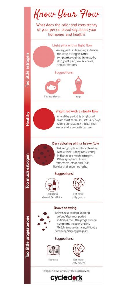 KNOW YOUR FLOW: WHAT YOUR PERIOD SAYS ABOUT YOUR HORMONES via Cycledork.com