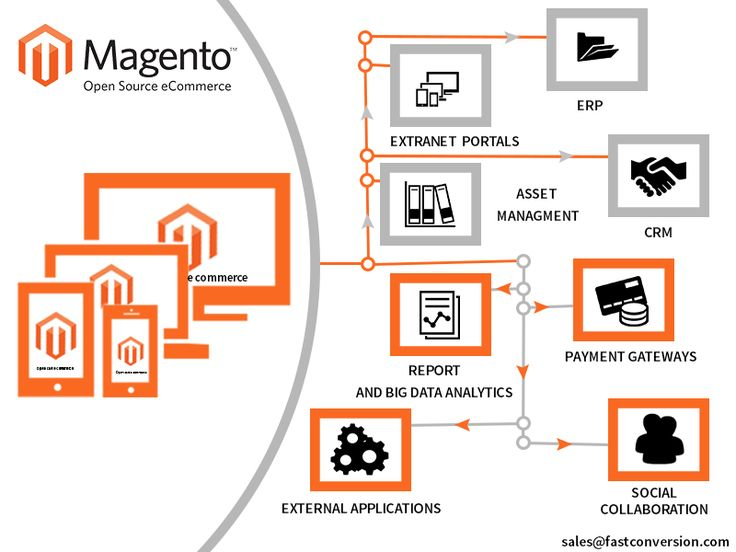 17 best images about ecommerce integration on pinterest for Magento 2 architecture diagram