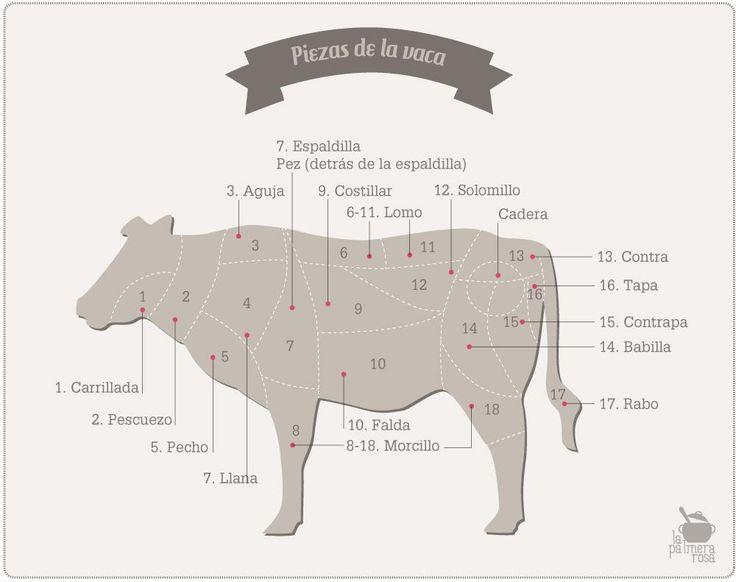 Las piezas de la vaca y sus diferentes usos en la cocina | Cocinar en casa es facilisimo.com