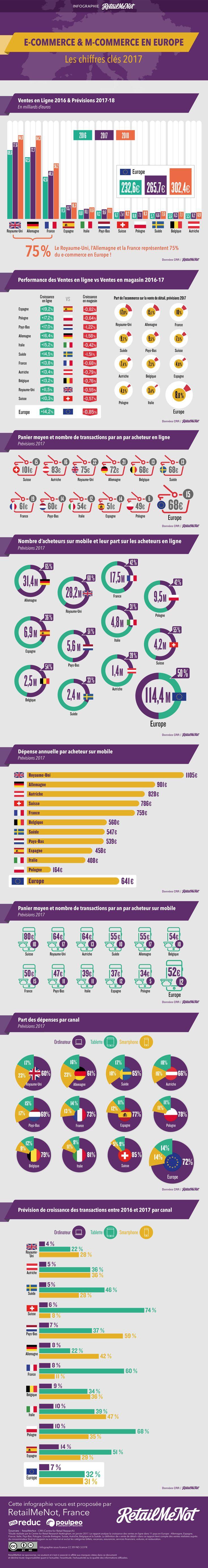 Chiffres du E-Commerce et du E-Commerce  sur mobile et tablette en 2017/2018 en Europe par RetailMeNot