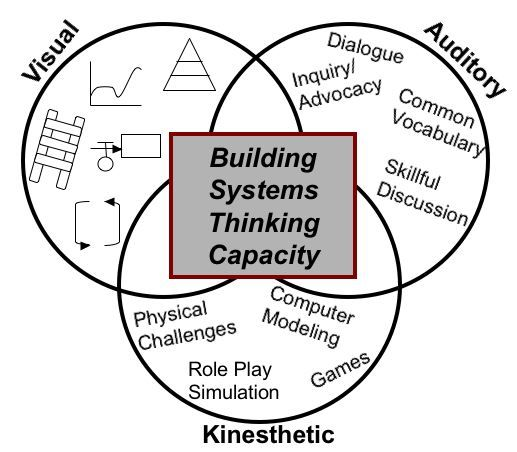 17 best images about systems thinking on pinterest