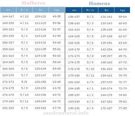 Tabela com o peso por altura ideal.