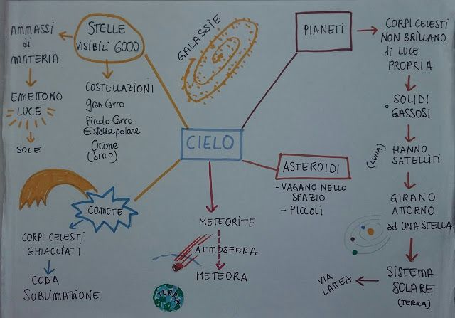 Unconventional Mom: Mind Map: che cosa c'è nel cielo