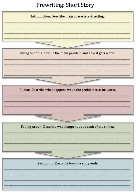steps in writing a brief report