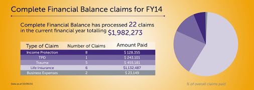 An achievement we are proud of- from Income Protection to Business Expenses, Complete Financial Balance has successfully processed 22 claims for our clients this financial year.