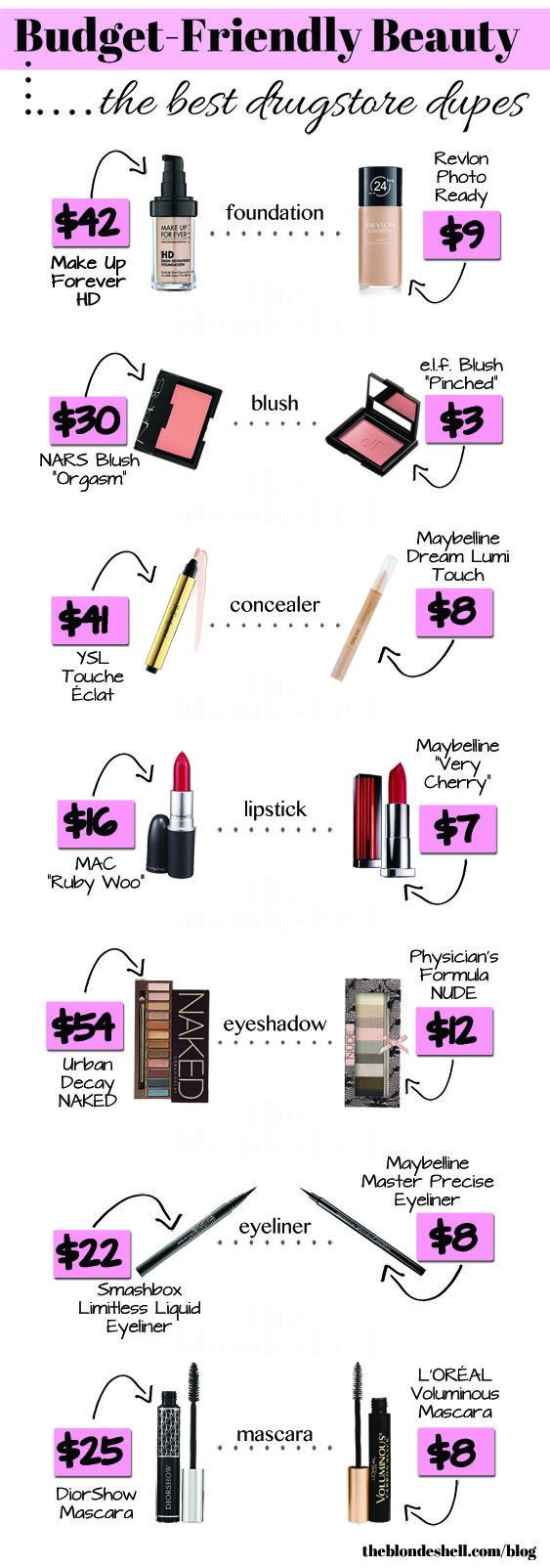 Budget-Friendly Beauty: Best Drugstore Beauty Dupes