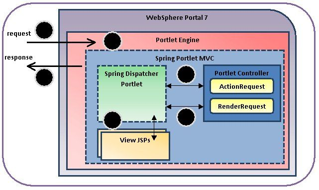 WebSphere Portal 7 and  3.0  MVC Integration :
