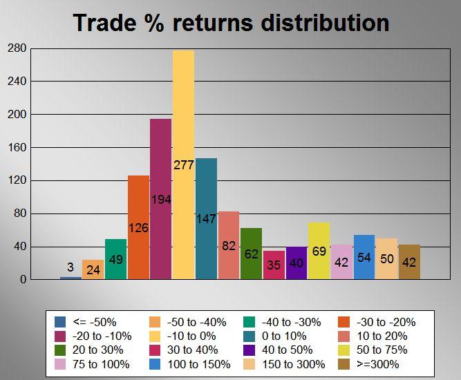 Stock Trends NASDAQ 100 Bullish Crossover trading strategy