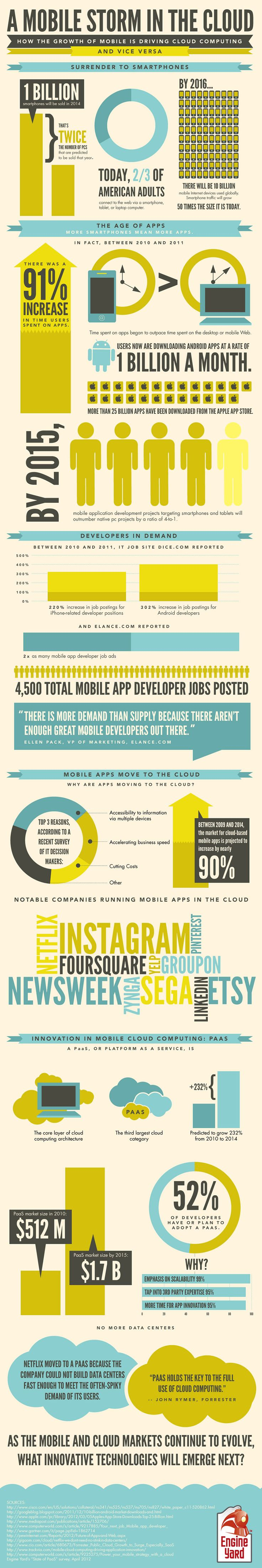 Mobile apps and the cloud are going all the way to the altar together. They've been in a relationship for several years and are now inseparable. [Infographic]